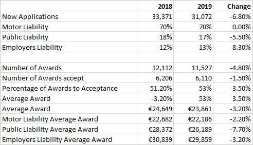 PIAB 2019 Annual Report main points